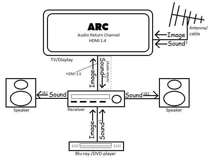 HDMI-ARC-Funktion